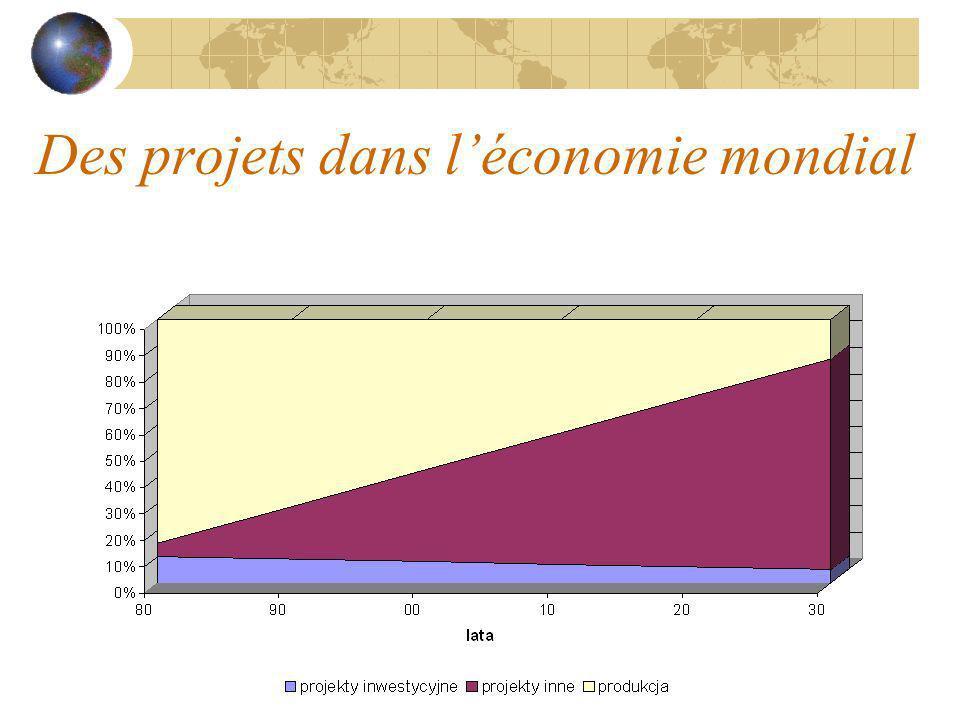 Des causes dans les quelles on crée des projets le processus de globalisation augmentation de nombre des information opportunité dentre flexible sur le marche développement de la technologie