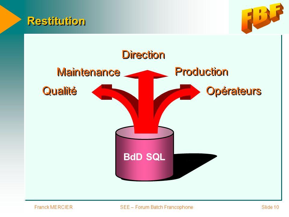 Franck MERCIERSEE – Forum Batch FrancophoneSlide 10 Restitution BdD SQL Opérateurs Production Direction Maintenance Qualité