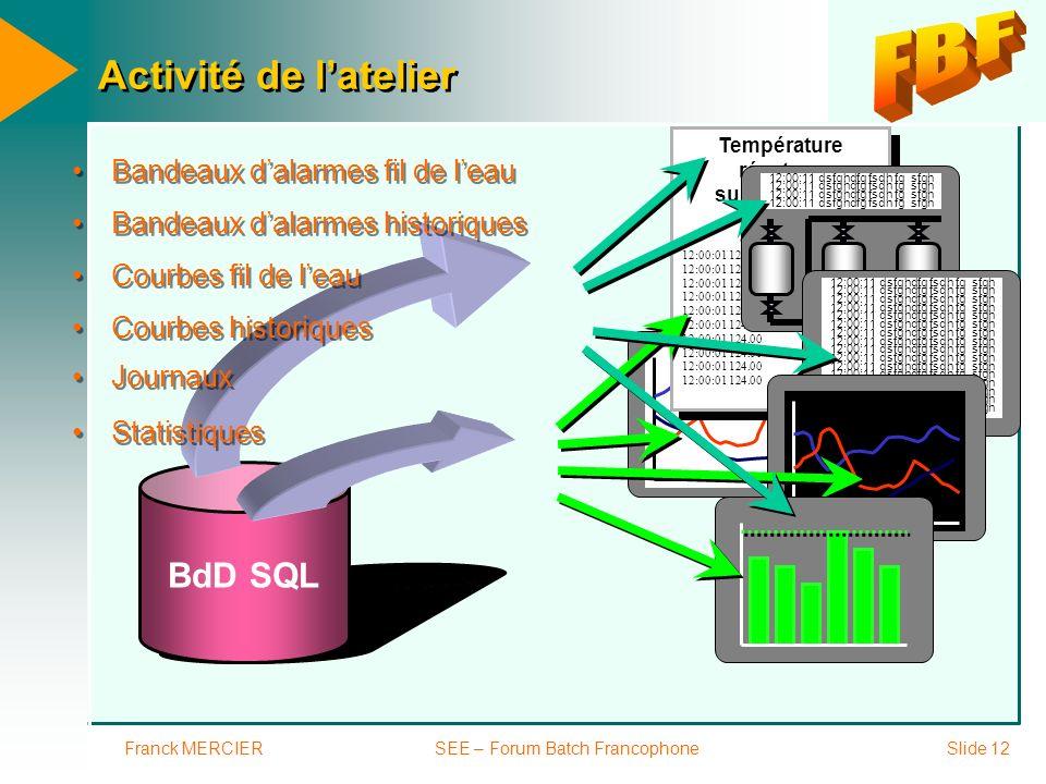 Franck MERCIERSEE – Forum Batch FrancophoneSlide 12 BdD SQL Courbes fil de leau Température réacteur sur 1 journée 12:00:01 124.00 Température réacteu