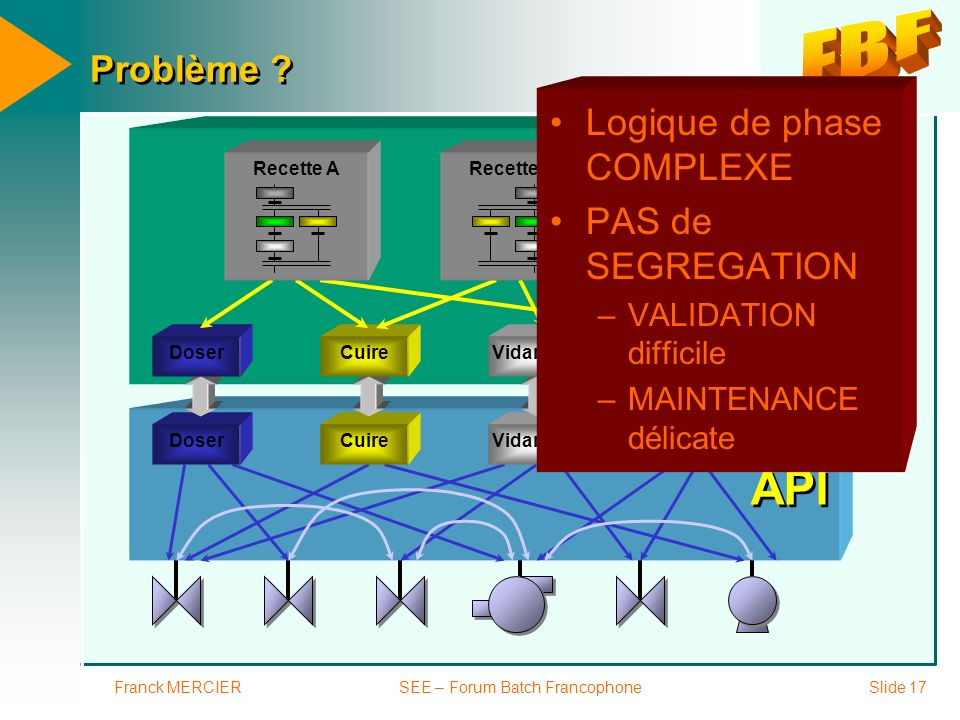 Franck MERCIERSEE – Forum Batch FrancophoneSlide 17 API InBatch Problème ? DoserCuireVidangerMélanger DoserCuireVidangerMélanger Recette ARecette B Lo