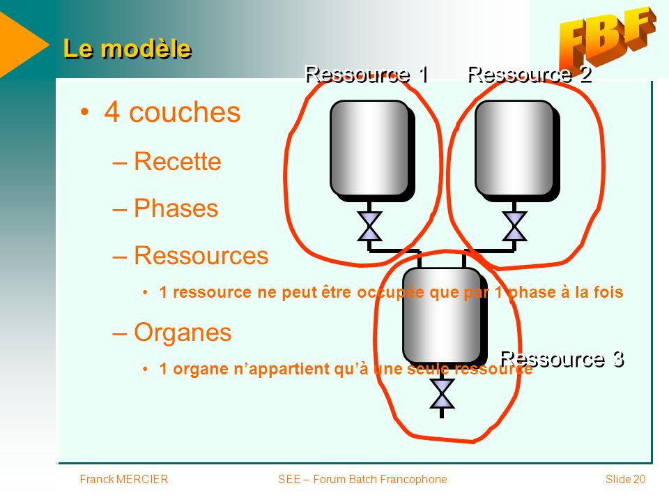 Franck MERCIERSEE – Forum Batch FrancophoneSlide 20 Le modèle Ressource 1 Ressource 2 Ressource 3 4 couches –Recette –Phases –Ressources 1 ressource n