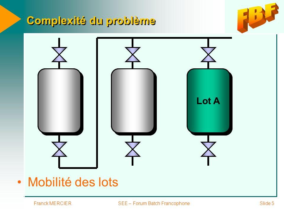 Franck MERCIERSEE – Forum Batch FrancophoneSlide 6 Complexité du problème Simultanéité des lots Lot A Lot B Lot C Lot B