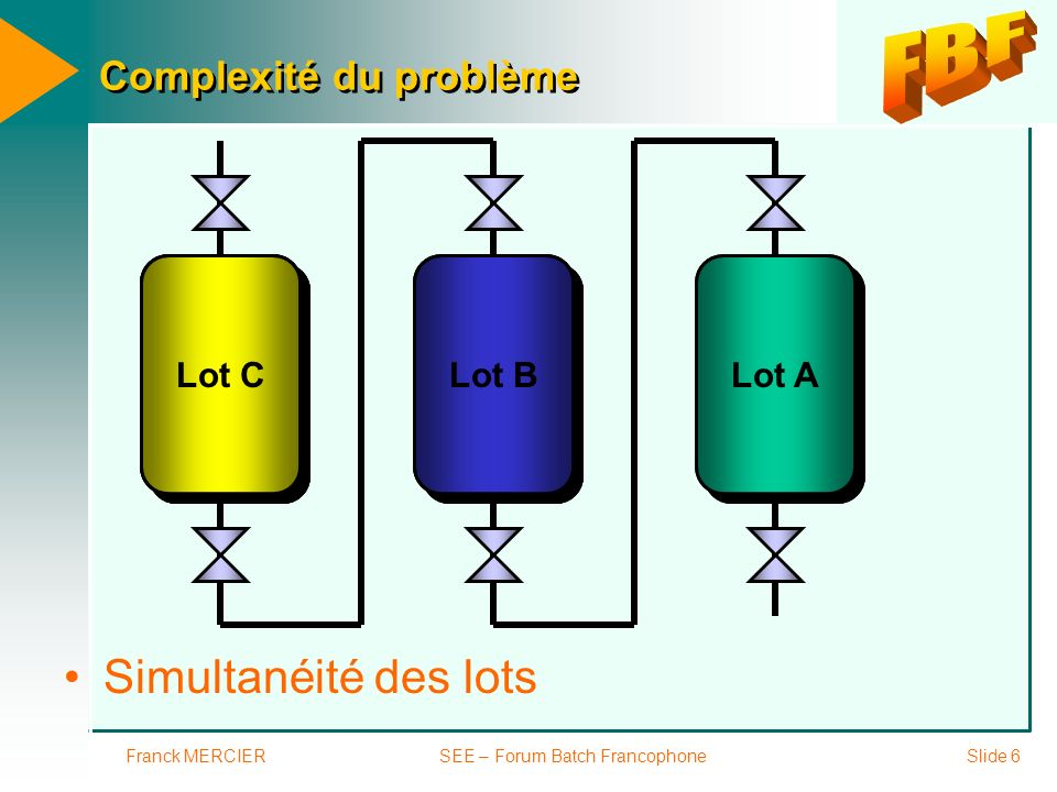 Franck MERCIERSEE – Forum Batch FrancophoneSlide 7 Complexité du problème Opérations hors recette ou manuelles Lot A ma prépa ma prépa