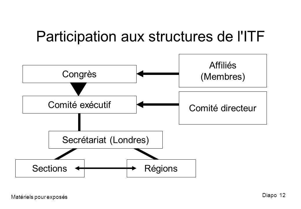 Participation aux structures de l'ITF Diapo 12 Congrès Comité directeur Affiliés (Membres) SectionsRégions Secrétariat (Londres) Comité exécutif Matér