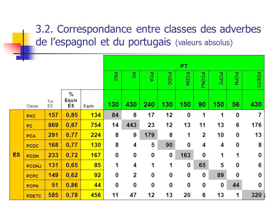 15 3.2. Correspondance entre classes des adverbes de lespagnol et du portugais (valeurs absolus) PT PACPCPCAPCDCPCDNPCONJPCPCPCPNPDETC Classe Tot ES %