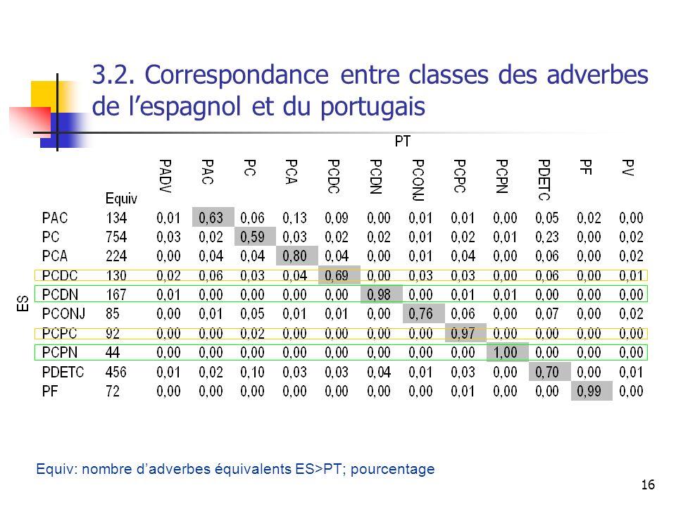 16 3.2. Correspondance entre classes des adverbes de lespagnol et du portugais Equiv: nombre dadverbes équivalents ES>PT; pourcentage