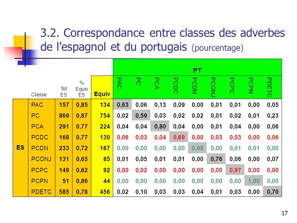 17 PT Classe Tot ES % Equiv ES Equiv PAC PC PCA PCDCPCDN PCONJ PCPCPCPN PDETC ES PAC1570,851340,630,060,130,090,000,01 0,000,05 PC8690,877540,020,590,
