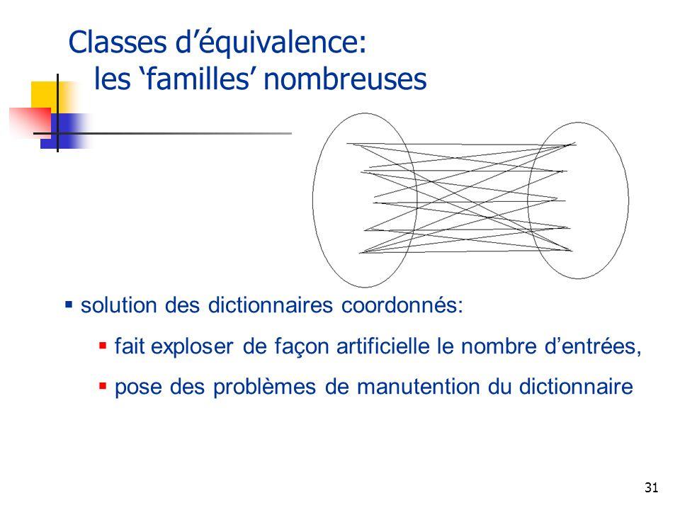 31 Classes déquivalence: les familles nombreuses solution des dictionnaires coordonnés: fait exploser de façon artificielle le nombre dentrées, pose d