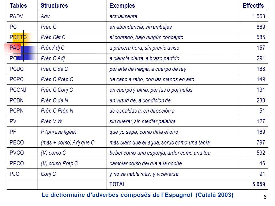 6 TablesStructuresExemplesEffectifs PADV Advactualmente 1.563 PC Prép Cen abundancia, sin ambajes 869 PDETC Prép Dét Cal contado, bajo ningún concepto