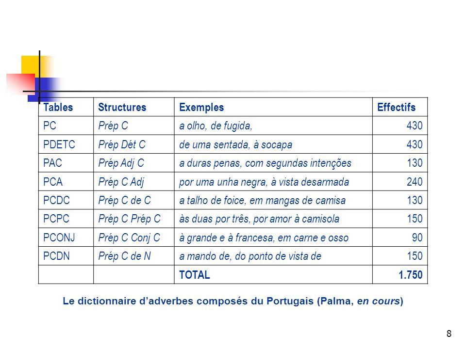 9 3.Comparaison des adverbes 3.1 Taille relative des classes.