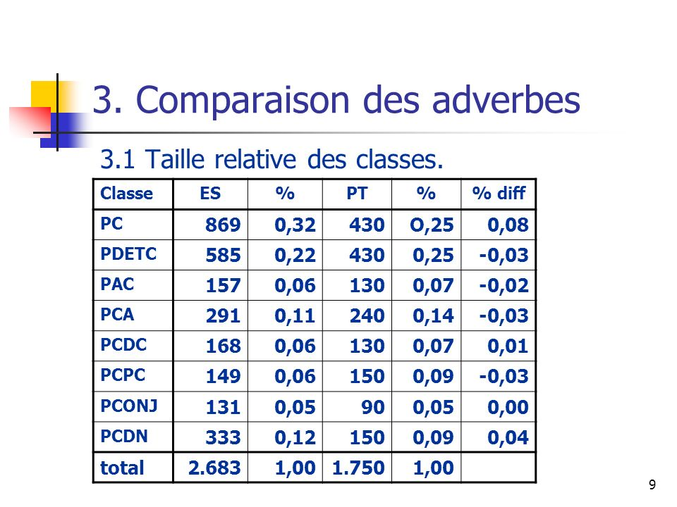 9 3. Comparaison des adverbes 3.1 Taille relative des classes. ClasseES%PT% diff PC 8690,32430O,250,08 PDETC 5850,224300,25-0,03 PAC 1570,061300,07-0,