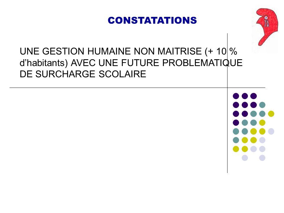 CONSTATATIONS UNE GESTION HUMAINE NON MAITRISE (+ 10 % dhabitants) AVEC UNE FUTURE PROBLEMATIQUE DE SURCHARGE SCOLAIRE