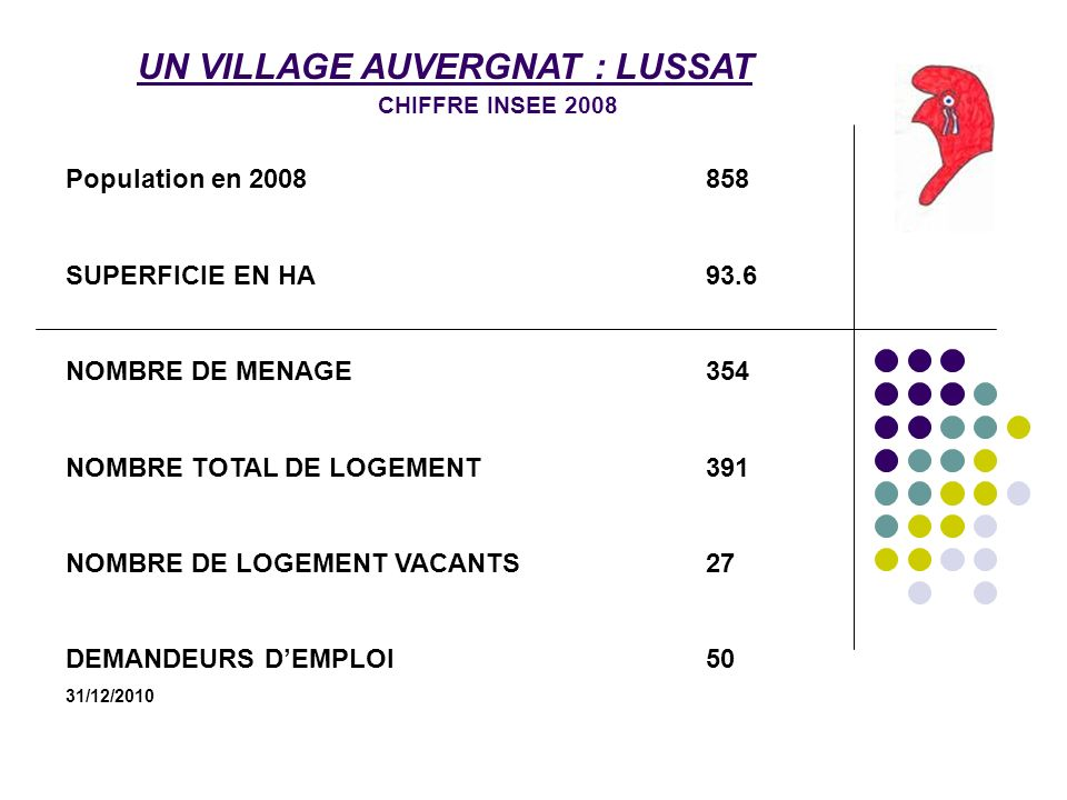UN VILLAGE AUVERGNAT : LUSSAT CHIFFRE INSEE 2008 Population en 2008858 SUPERFICIE EN HA93.6 NOMBRE DE MENAGE354 NOMBRE TOTAL DE LOGEMENT391 NOMBRE DE LOGEMENT VACANTS27 DEMANDEURS DEMPLOI50 31/12/2010