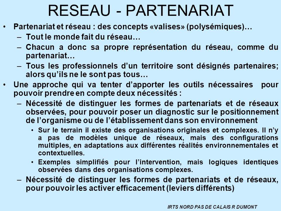 RESEAU - PARTENARIAT Partenariat et réseau : des concepts «valises» (polysémiques)… –Tout le monde fait du réseau… –Chacun a donc sa propre représenta