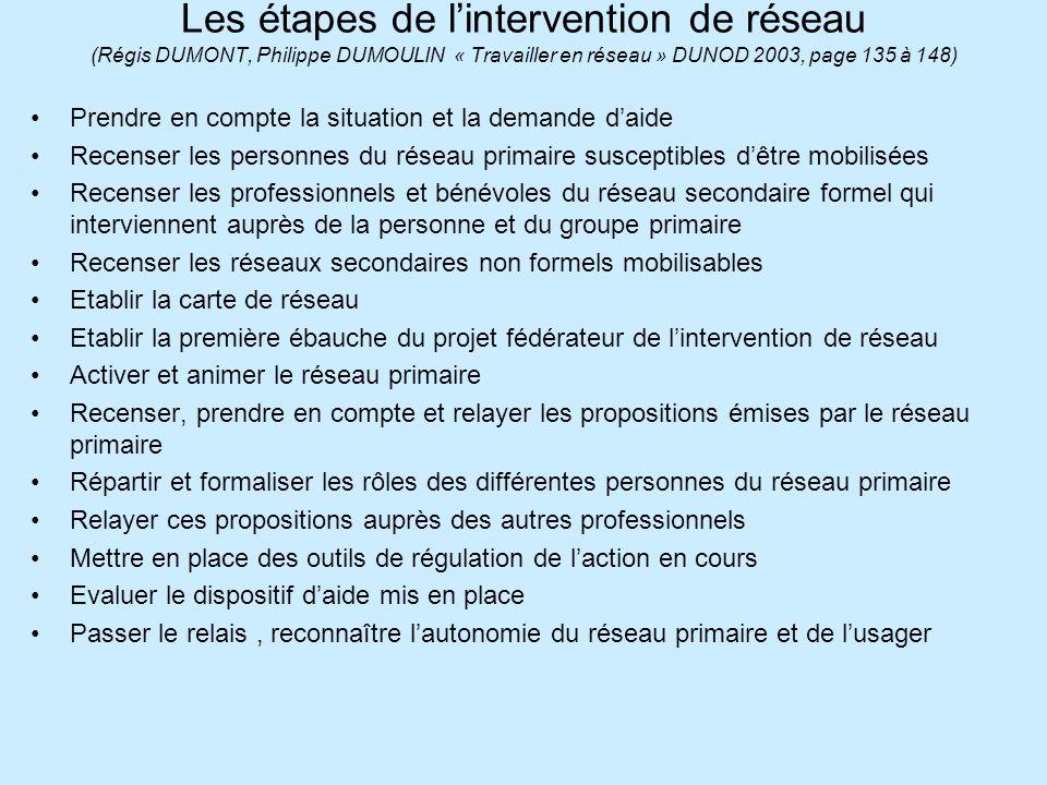 Les étapes de lintervention de réseau (Régis DUMONT, Philippe DUMOULIN « Travailler en réseau » DUNOD 2003, page 135 à 148) Prendre en compte la situa