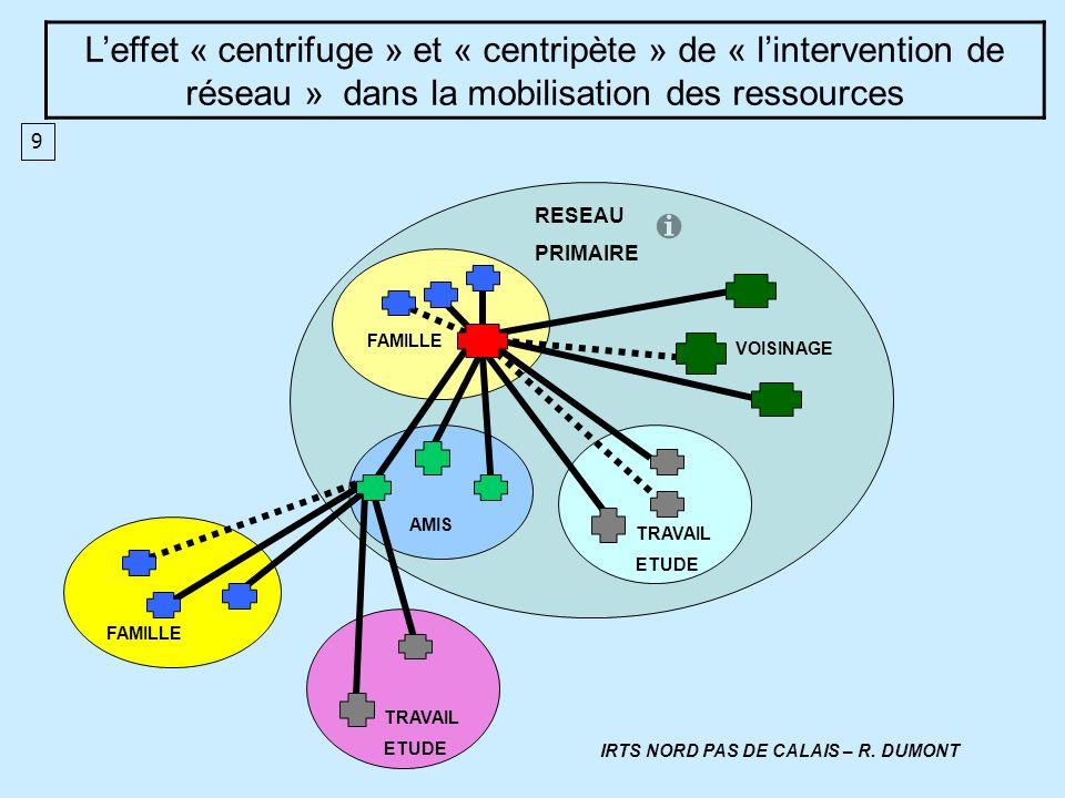 RESEAU PRIMAIRE FAMILLE VOISINAGE AMIS TRAVAIL ETUDE FAMILLE TRAVAIL ETUDE Leffet « centrifuge » et « centripète » de « lintervention de réseau » dans