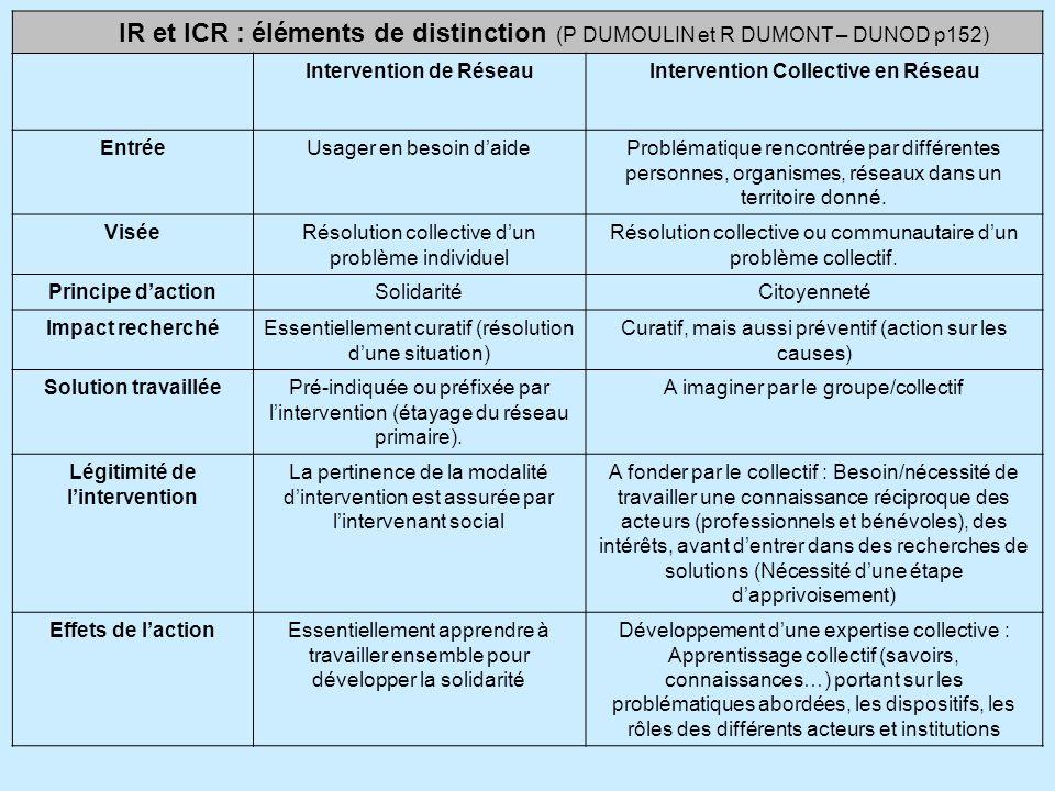 IR et ICR : éléments de distinction (P DUMOULIN et R DUMONT – DUNOD p152) Intervention de RéseauIntervention Collective en Réseau EntréeUsager en beso