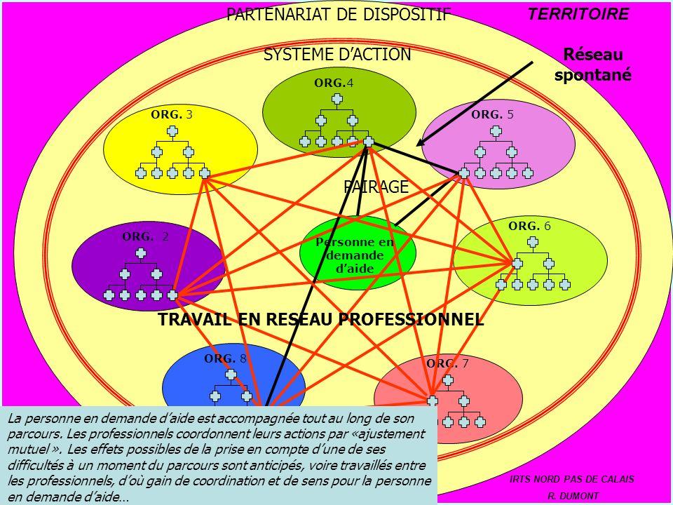 ORGANISATION 2 ORG. 3 ORG.4 ORG. 6 ORG. 5 ORG. 7 TERRITOIRE IRTS NORD PAS DE CALAIS R. DUMONT PARTENARIAT DE DISPOSITIF ORG. 2 SYSTEME DACTION PAIRAGE