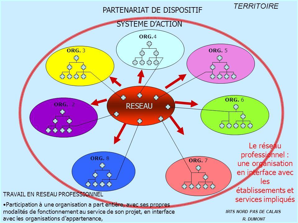 ORGANISATION 2 ORG. 3 ORG.4 ORG. 6 ORG. 5 ORG. 7 TERRITOIRE IRTS NORD PAS DE CALAIS R. DUMONT PARTENARIAT DE DISPOSITIF ORG. 2 SYSTEME DACTION ORG. 8