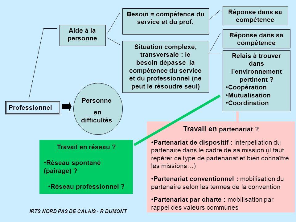 Professionnel Aide à la personne Personne en difficultés Besoin = compétence du service et du prof. Situation complexe, transversale : le besoin dépas