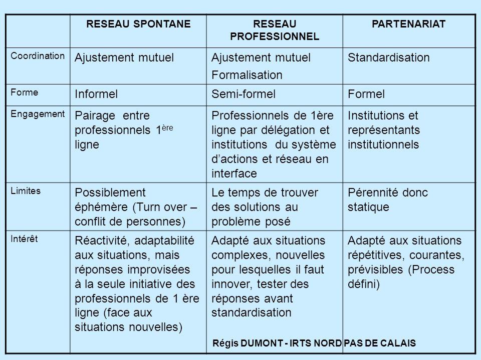 RESEAU SPONTANERESEAU PROFESSIONNEL PARTENARIAT Coordination Ajustement mutuel Formalisation Standardisation Forme InformelSemi-formelFormel Engagemen