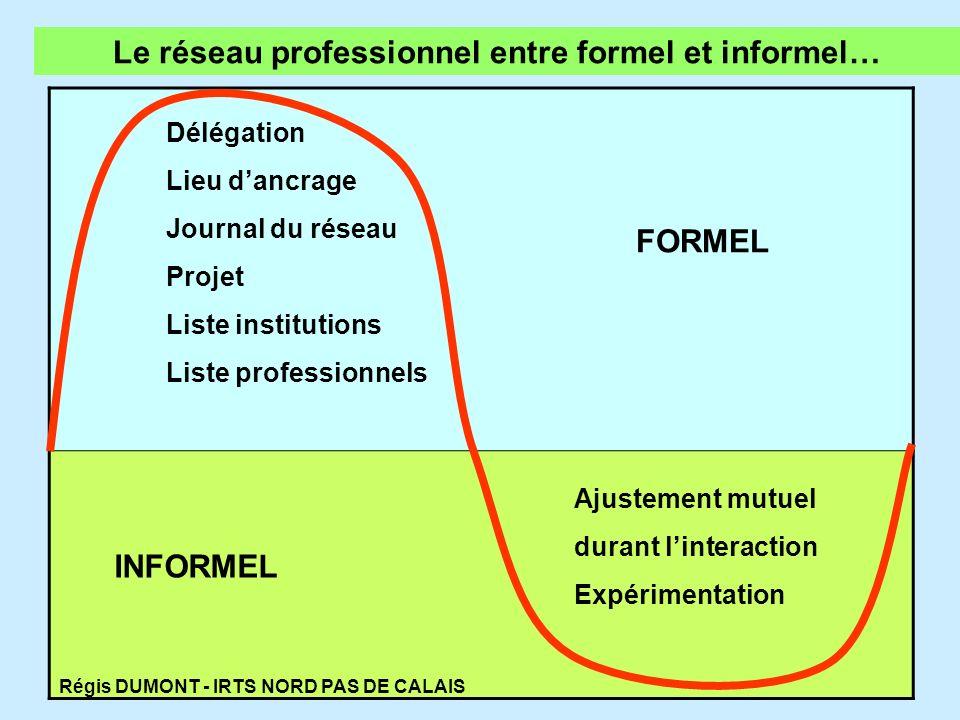 INFORMEL FORMEL Ajustement mutuel durant linteraction Expérimentation Délégation Lieu dancrage Journal du réseau Projet Liste institutions Liste profe