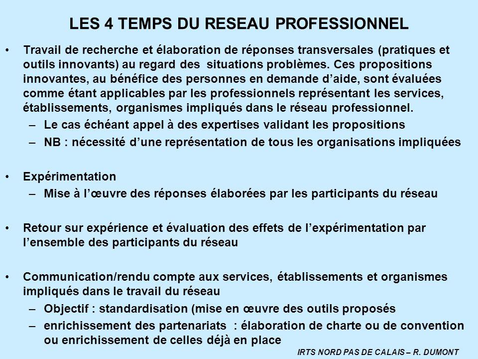 LES 4 TEMPS DU RESEAU PROFESSIONNEL Travail de recherche et élaboration de réponses transversales (pratiques et outils innovants) au regard des situat
