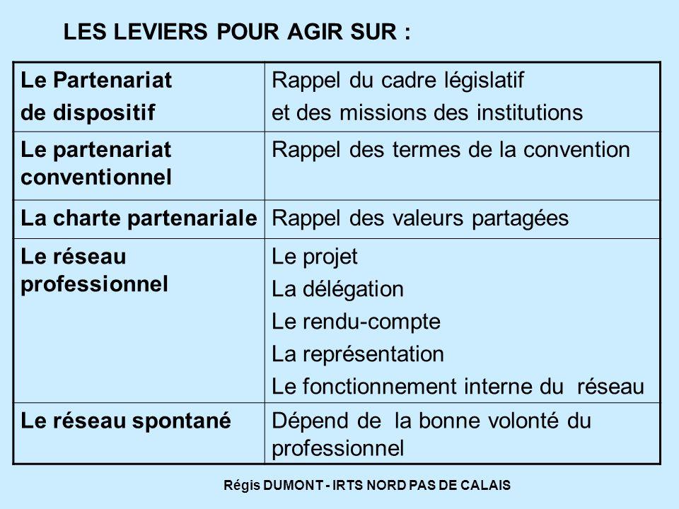 LES LEVIERS POUR AGIR SUR : Le Partenariat de dispositif Rappel du cadre législatif et des missions des institutions Le partenariat conventionnel Rapp