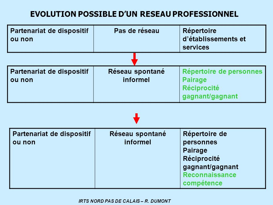 Partenariat de dispositif ou non Pas de réseauRépertoire détablissements et services Partenariat de dispositif ou non Réseau spontané informel Réperto
