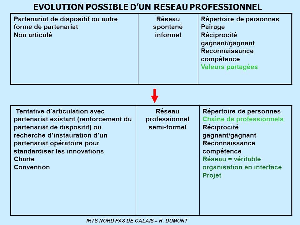 EVOLUTION POSSIBLE DUN RESEAU PROFESSIONNEL Partenariat de dispositif ou autre forme de partenariat Non articulé Réseau spontané informel Répertoire d