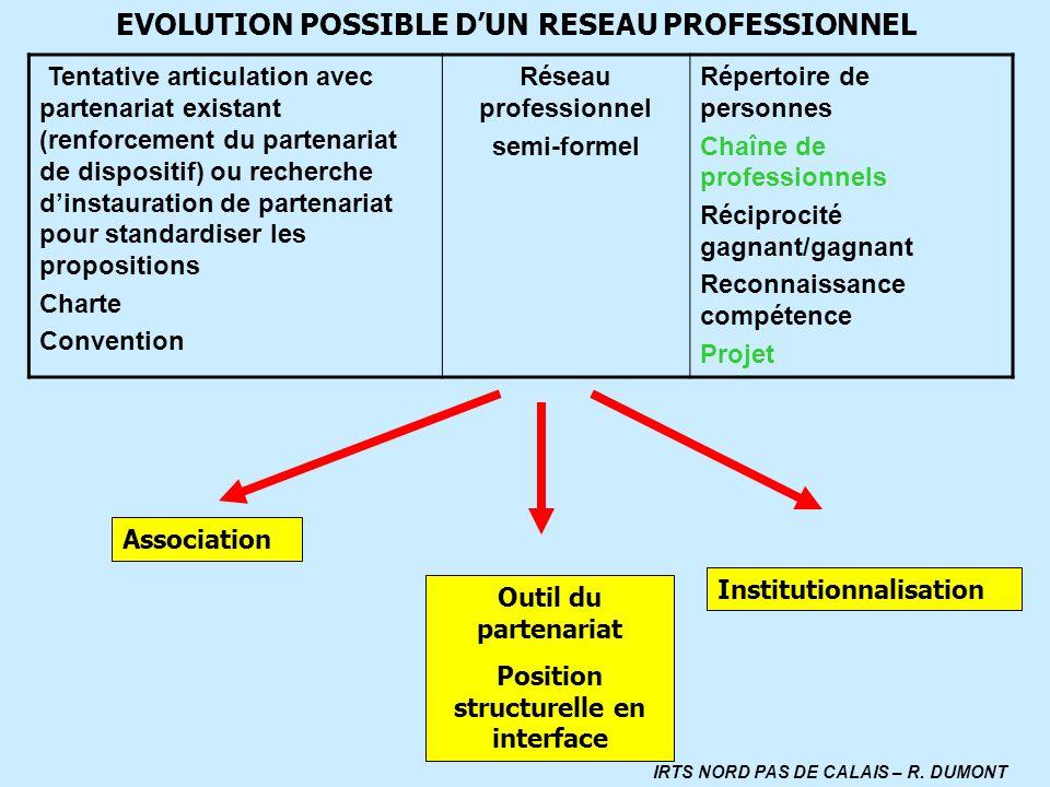 EVOLUTION POSSIBLE DUN RESEAU PROFESSIONNEL Tentative articulation avec partenariat existant (renforcement du partenariat de dispositif) ou recherche