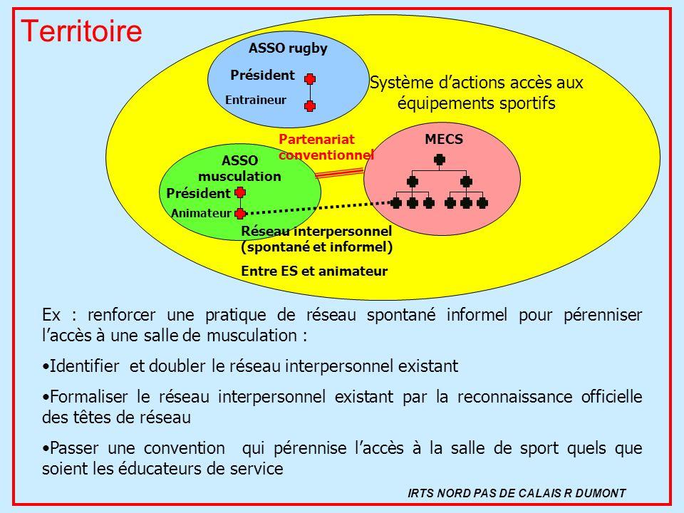 Territoire ASSO musculation Président Animateur MECS Réseau interpersonnel (spontané et informel) Entre ES et animateur Partenariat conventionnel Ex :
