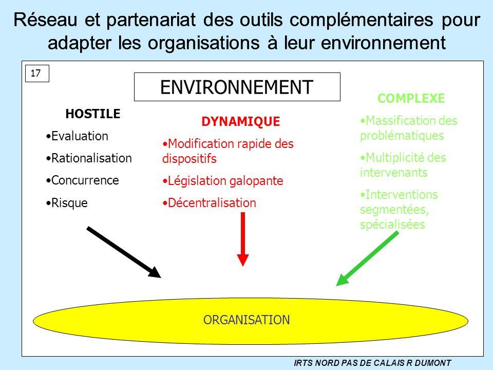 Réseau et partenariat des outils complémentaires pour adapter les organisations à leur environnement ENVIRONNEMENT DYNAMIQUE Modification rapide des d