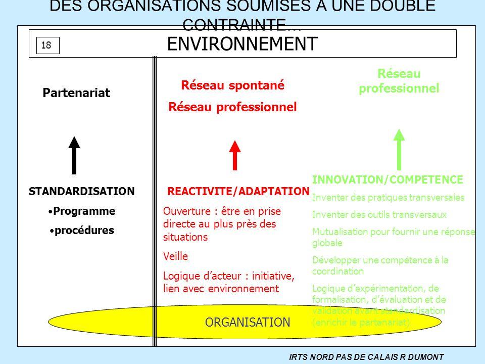 DES ORGANISATIONS SOUMISES A UNE DOUBLE CONTRAINTE… ENVIRONNEMENT Réseau spontané Réseau professionnel ORGANISATION Partenariat Réseau professionnel I