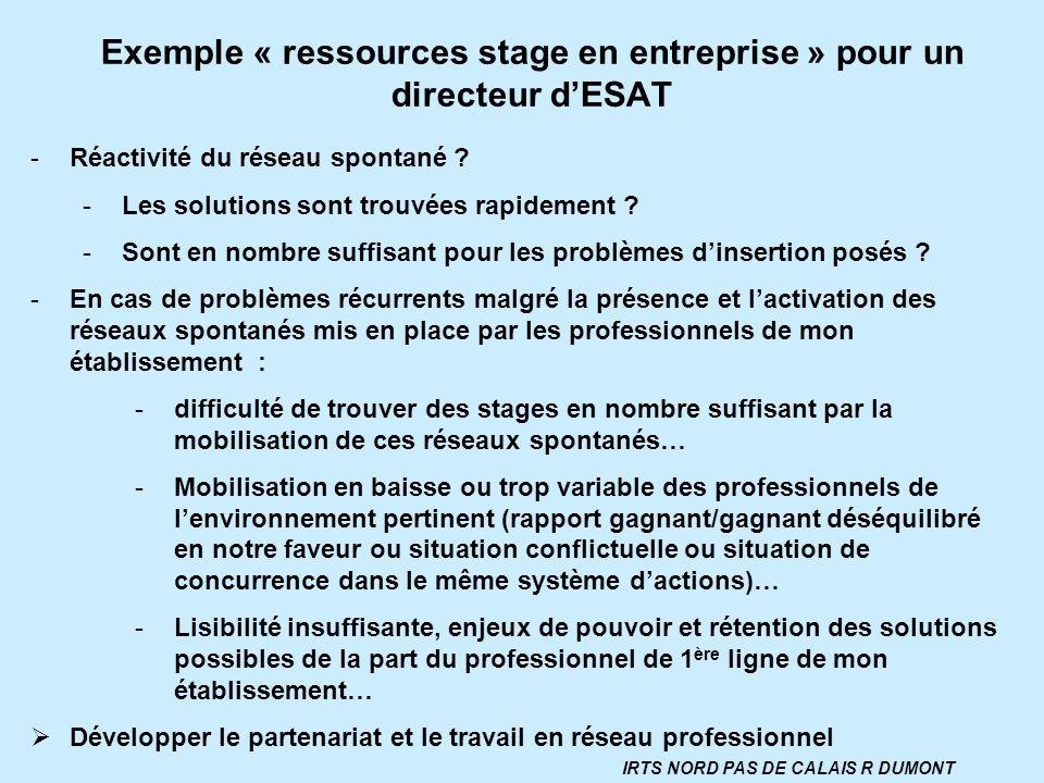 Exemple « ressources stage en entreprise » pour un directeur dESAT -Réactivité du réseau spontané ? -Les solutions sont trouvées rapidement ? -Sont en
