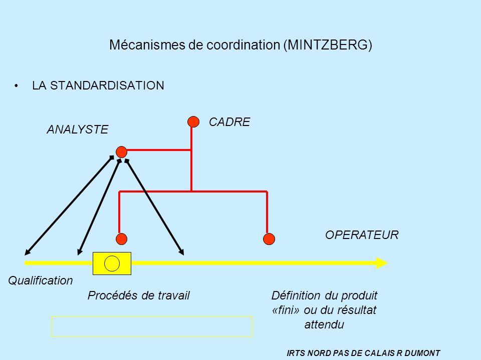 Mécanismes de coordination (MINTZBERG) LA STANDARDISATION CADRE OPERATEUR ANALYSTE Qualification Procédés de travailDéfinition du produit «fini» ou du