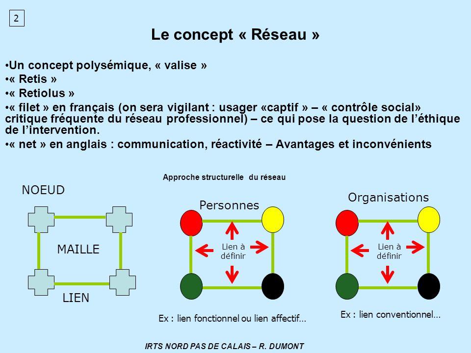 Le concept « Réseau » Un concept polysémique, « valise » « Retis » « Retiolus » « filet » en français (on sera vigilant : usager «captif » – « contrôl
