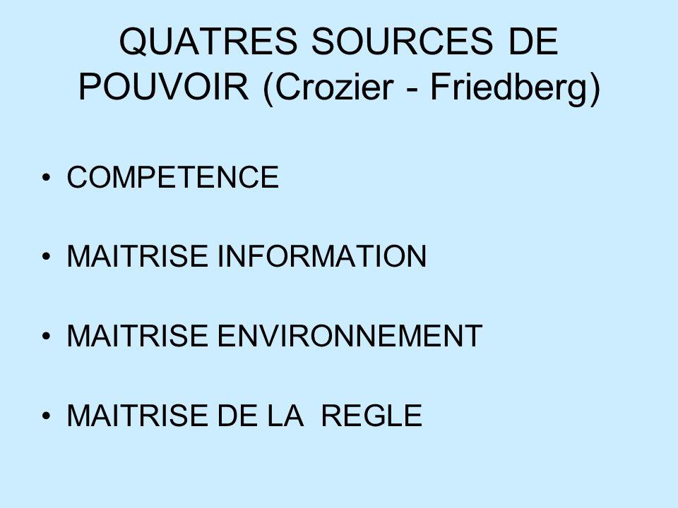 QUATRES SOURCES DE POUVOIR (Crozier - Friedberg) COMPETENCE MAITRISE INFORMATION MAITRISE ENVIRONNEMENT MAITRISE DE LA REGLE