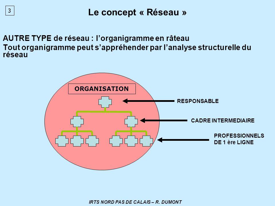 Le concept « Réseau » AUTRE TYPE de réseau : lorganigramme en râteau Tout organigramme peut sappréhender par lanalyse structurelle du réseau ORGANISAT