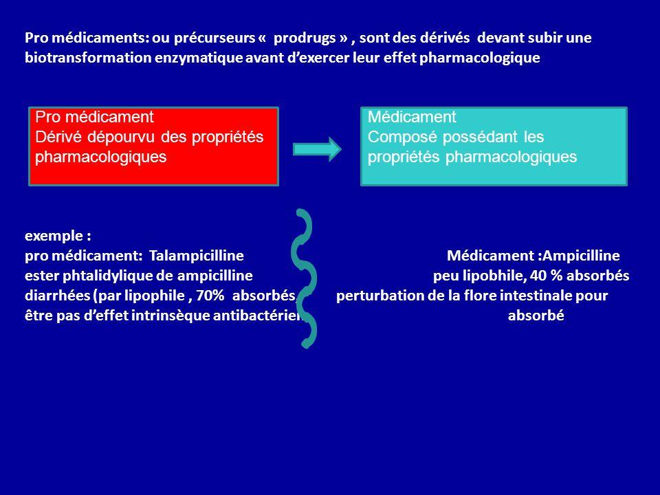 Pro médicament Dérivé dépourvu des propriétés pharmacologiques Médicament Composé possédant les propriétés pharmacologiques Pro médicaments: ou précur