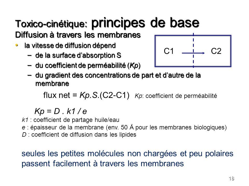 Toxico-cinétique: principes de base Diffusion à travers les membranes la vitesse de diffusion dépend la vitesse de diffusion dépend – de la surface da