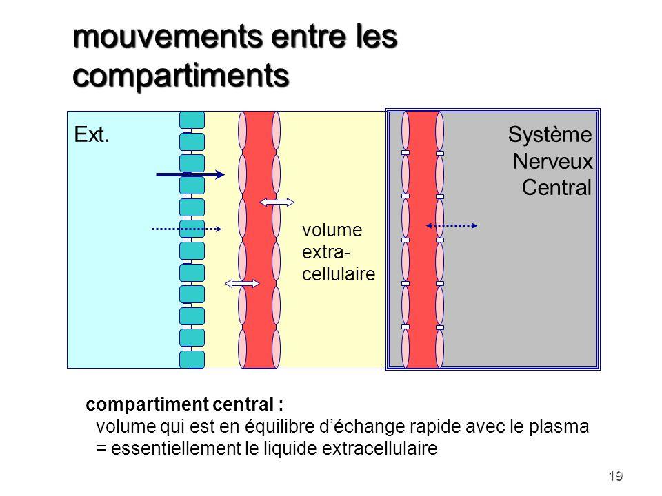 mouvements entre les compartiments 19 Ext. Système Nerveux Central volume extra- cellulaire compartiment central : volume qui est en équilibre déchang