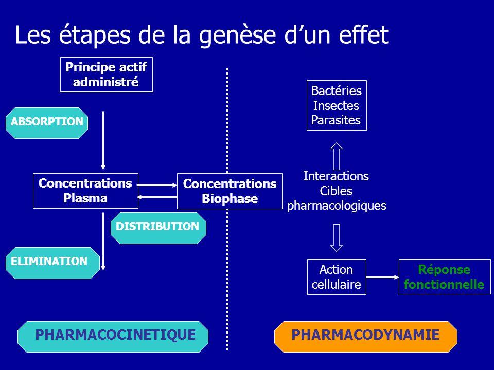 La vitesse et la durée de l absorption dépendent de : - l état physique du médicament et de la libération du principe actif : cette mise à disposition constitue la « phase galénique ».