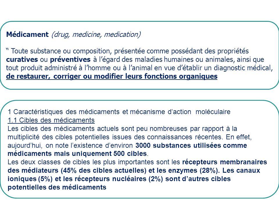 Médicament : définition Médicament (drug, medicine, medication) Toute substance ou composition, présentée comme possédant des propriétés curatives ou