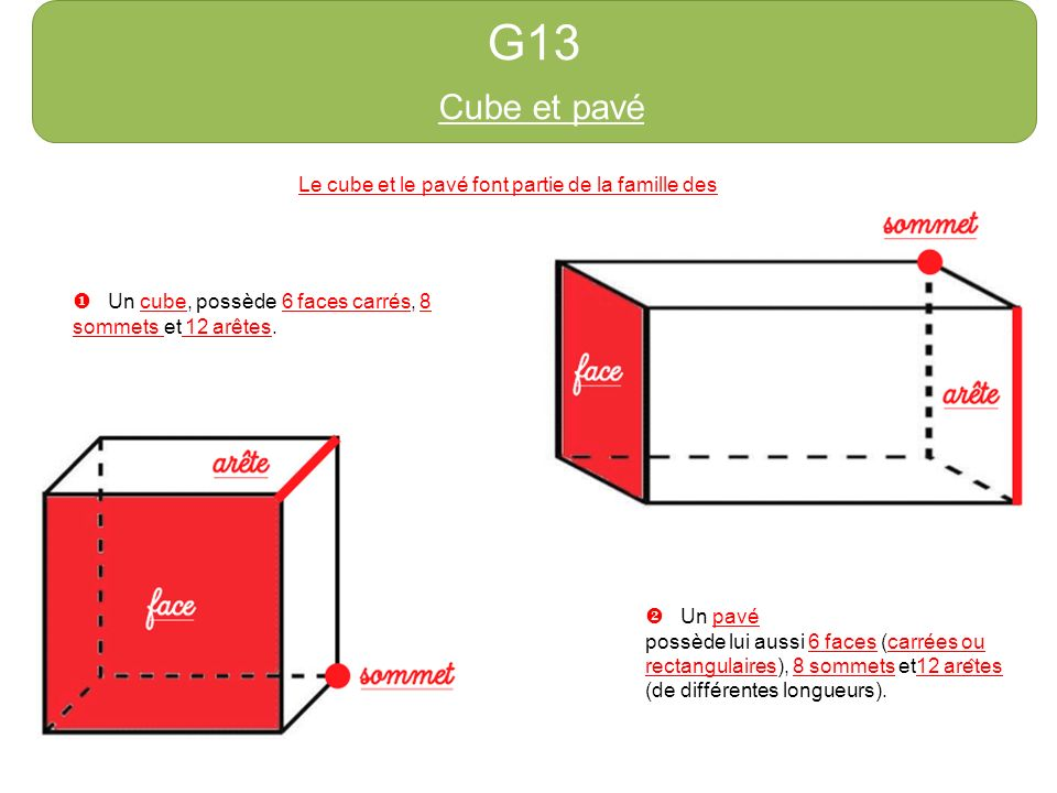G13 Cube et pavé Le cube et le pavé font partie de la famille des solides. Un cube, possède 6 faces carrés, 8 sommets et 12 arêtes. Un pavé possède