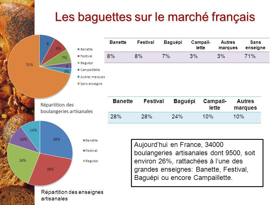 Les baguettes sur le marché français BanetteFestivalBaguépiCampail- lette Autres marques Sans enseigne 8% 7%3% 71% BanetteFestivalBaguépiCampail- lett
