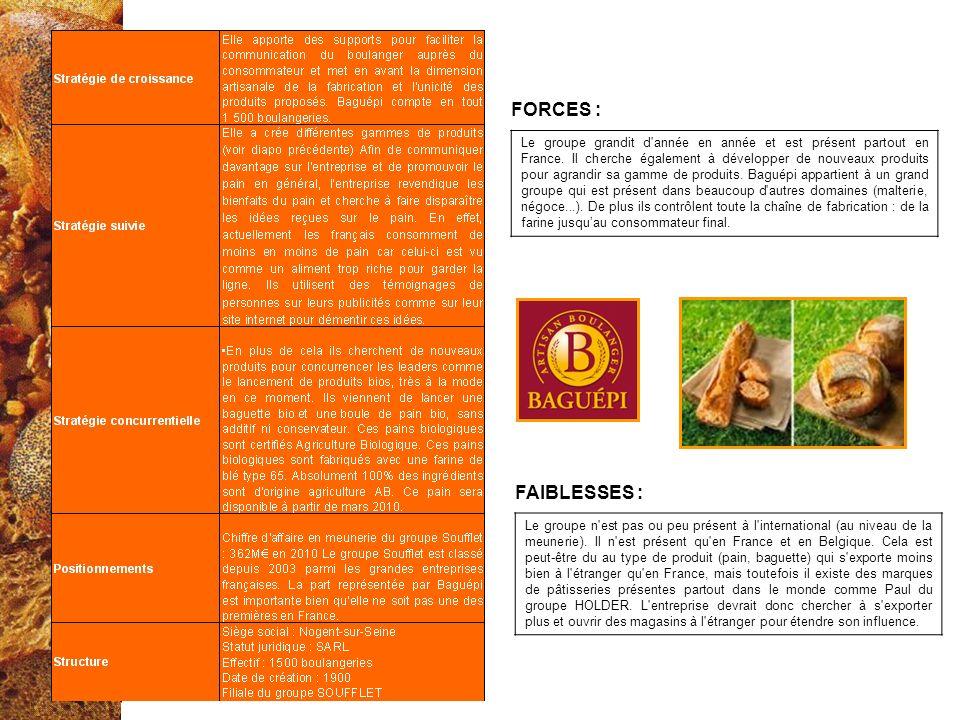Le groupe grandit d'année en année et est présent partout en France. Il cherche également à développer de nouveaux produits pour agrandir sa gamme de