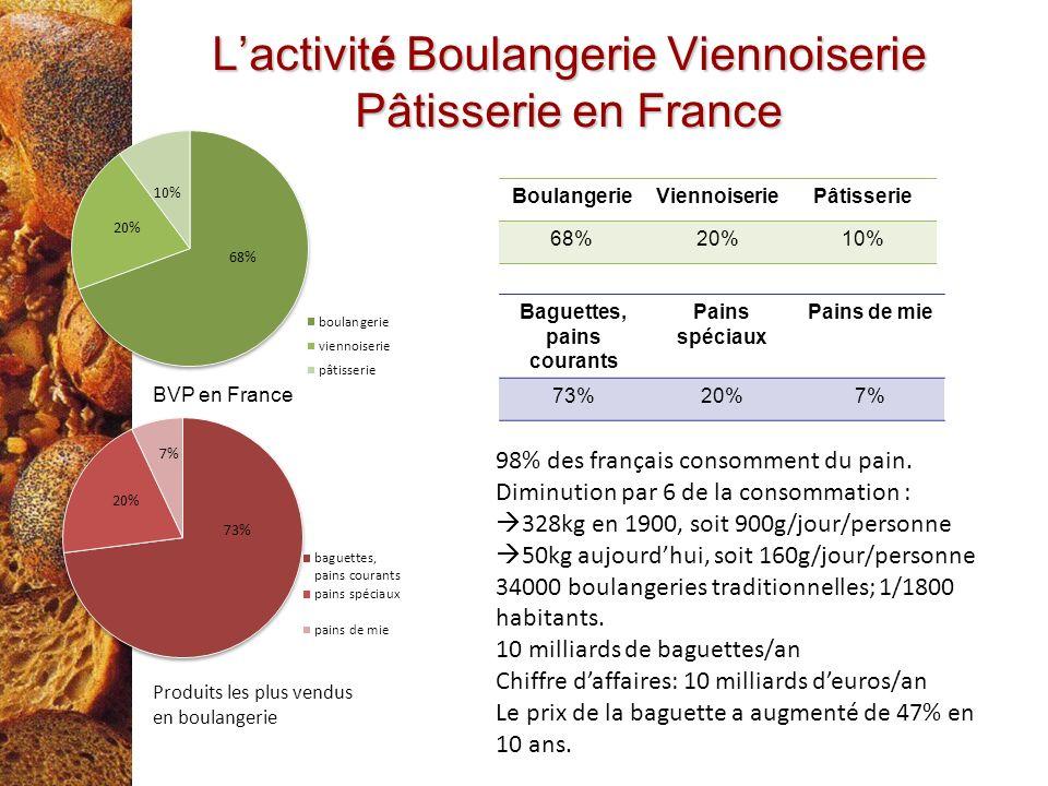Lactivité Boulangerie Viennoiserie Pâtisserie en France BoulangerieViennoiseriePâtisserie 68%20%10% Baguettes, pains courants Pains spéciaux Pains de