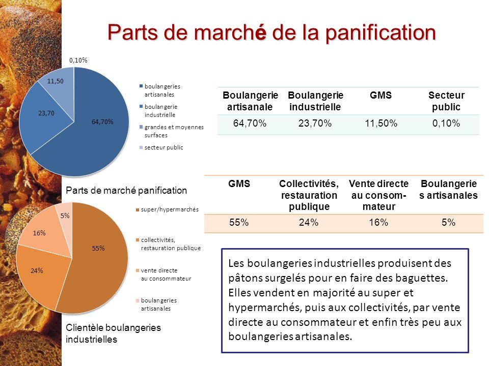 Parts de marché de la panification Boulangerie artisanale Boulangerie industrielle GMSSecteur public 64,70%23,70%11,50%0,10% GMSCollectivités, restaur