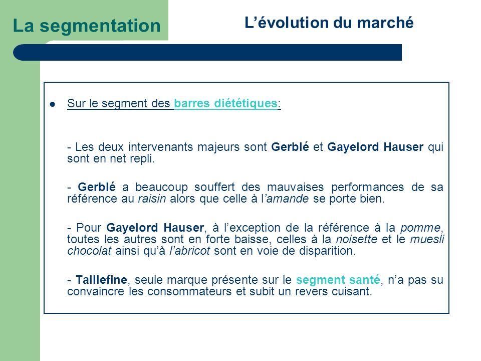 Sur le segment des barres diététiques: - Les deux intervenants majeurs sont Gerblé et Gayelord Hauser qui sont en net repli. - Gerblé a beaucoup souff